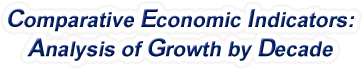 Ohio - Comparative Economic Indicators: Analysis of Growth By Decade, 1970-2017