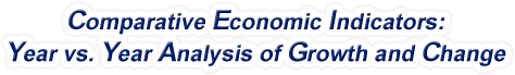 Ohio - Comparative Economic Indicators: Year vs. Year Analysis of Growth and Change, 1969-2016