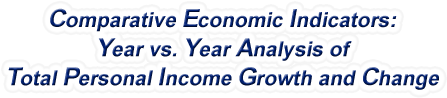 Ohio - Year vs. Year Analysis of Total Personal Income Growth and Change, 1969-2016