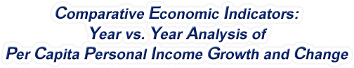 Ohio - Year vs. Year Analysis of Per Capita Personal Income Growth and Change, 1969-2016