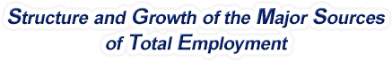 Ohio Structure & Growth of the Major Sources of Total Employment